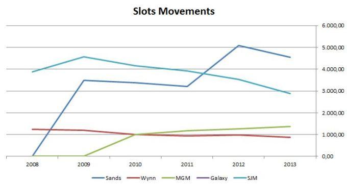 SlotsMovement